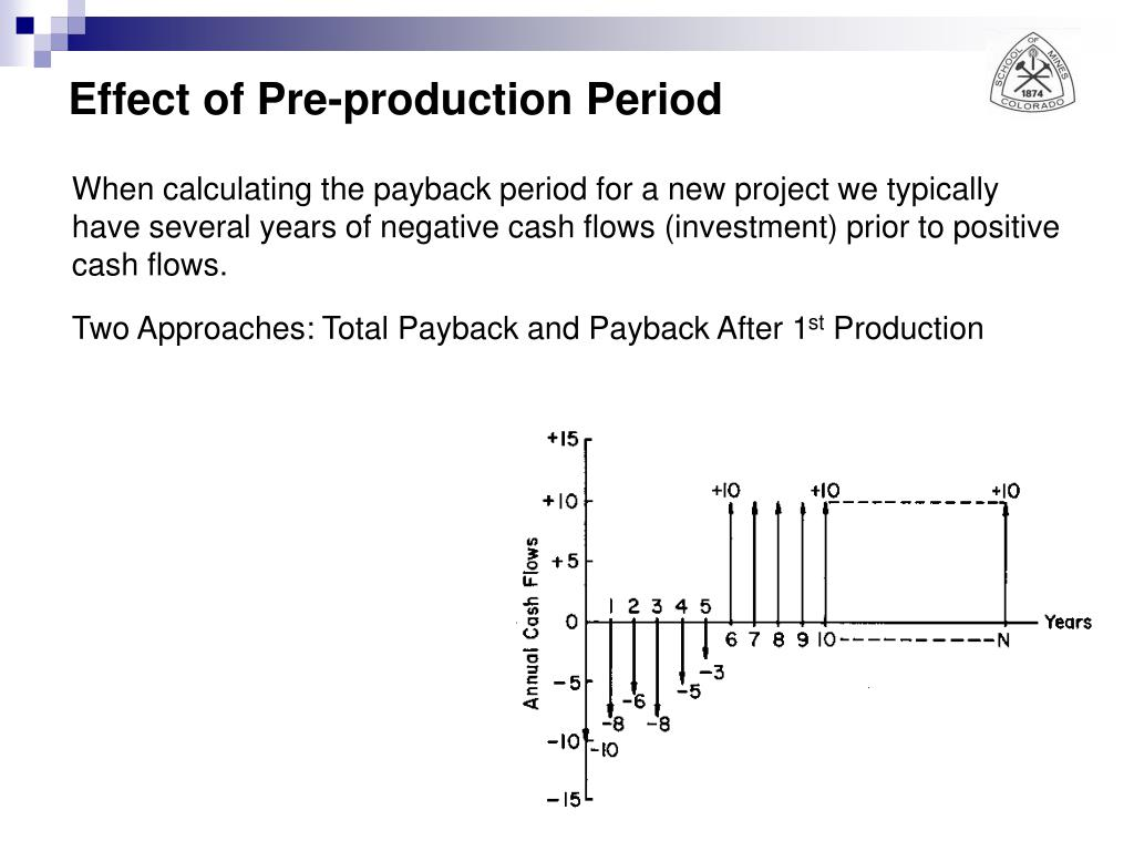 Effect of Pre-production Period