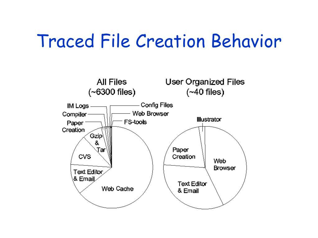 Traced File Creation Behavior