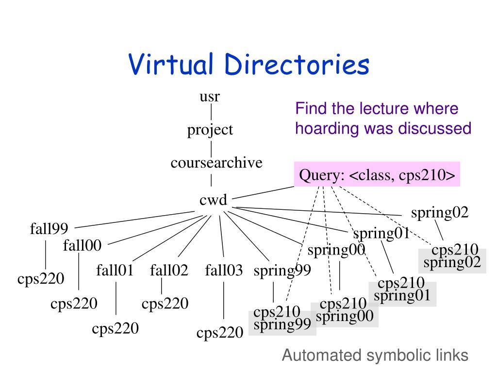 Virtual Directories