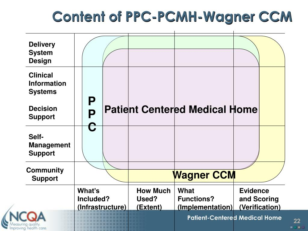 Content of PPC-PCMH-Wagner CCM