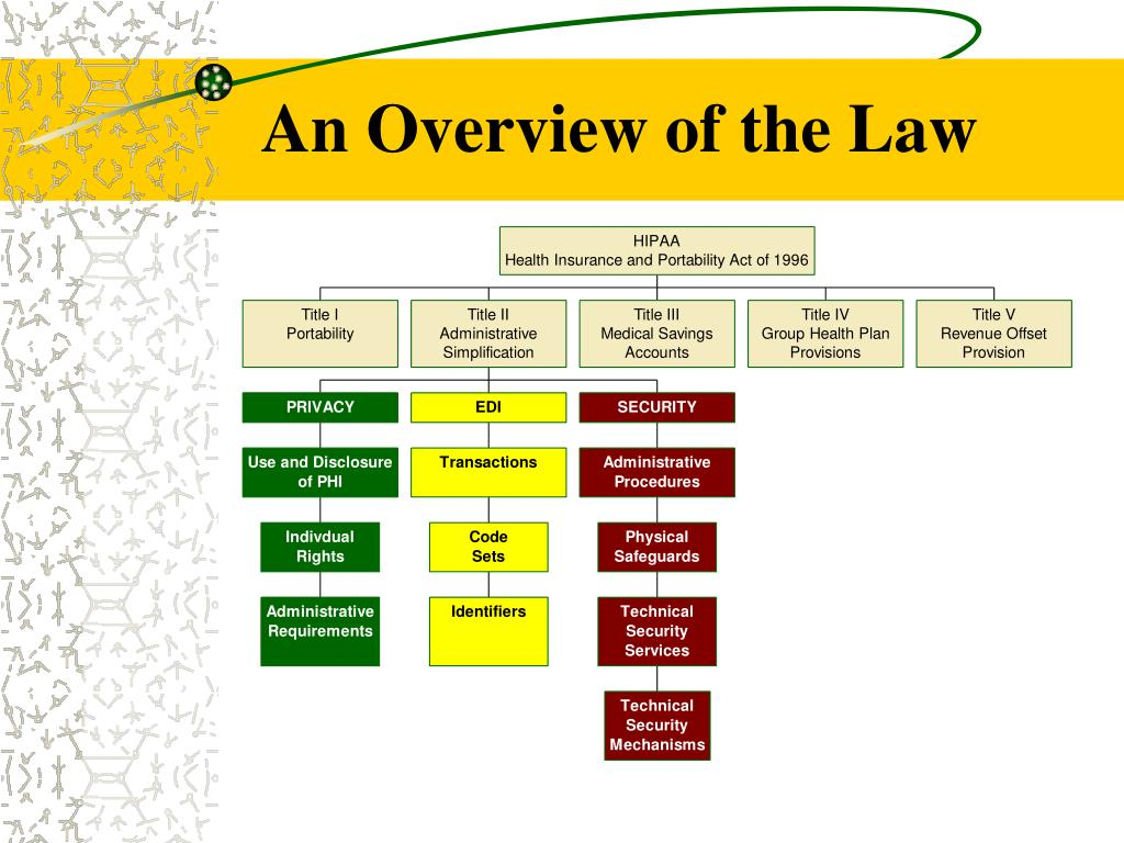 An Overview of the Law