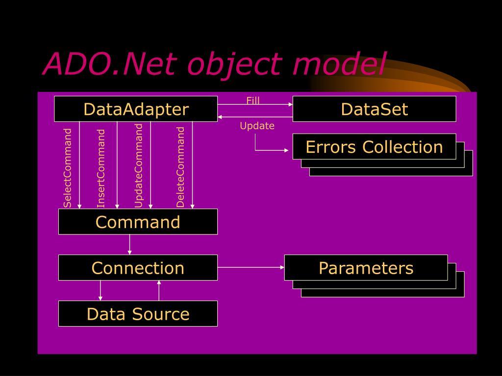 ADO.Net object model