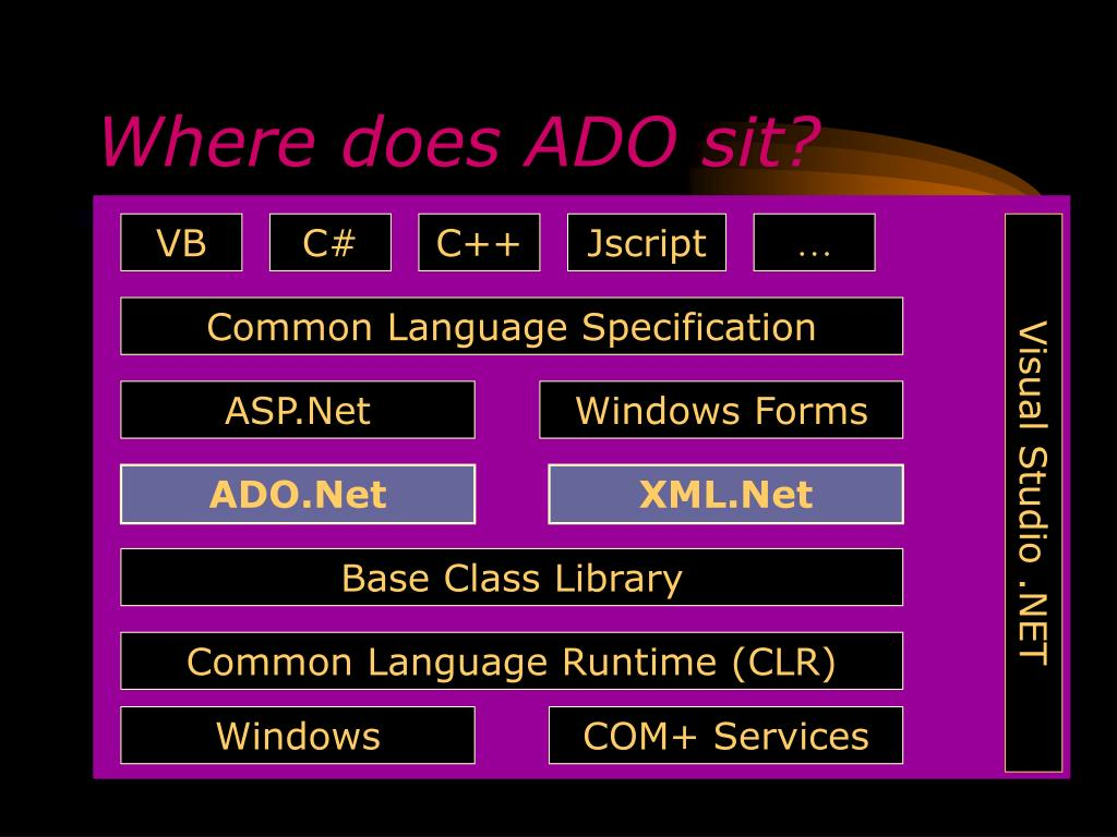 Where does ADO sit?