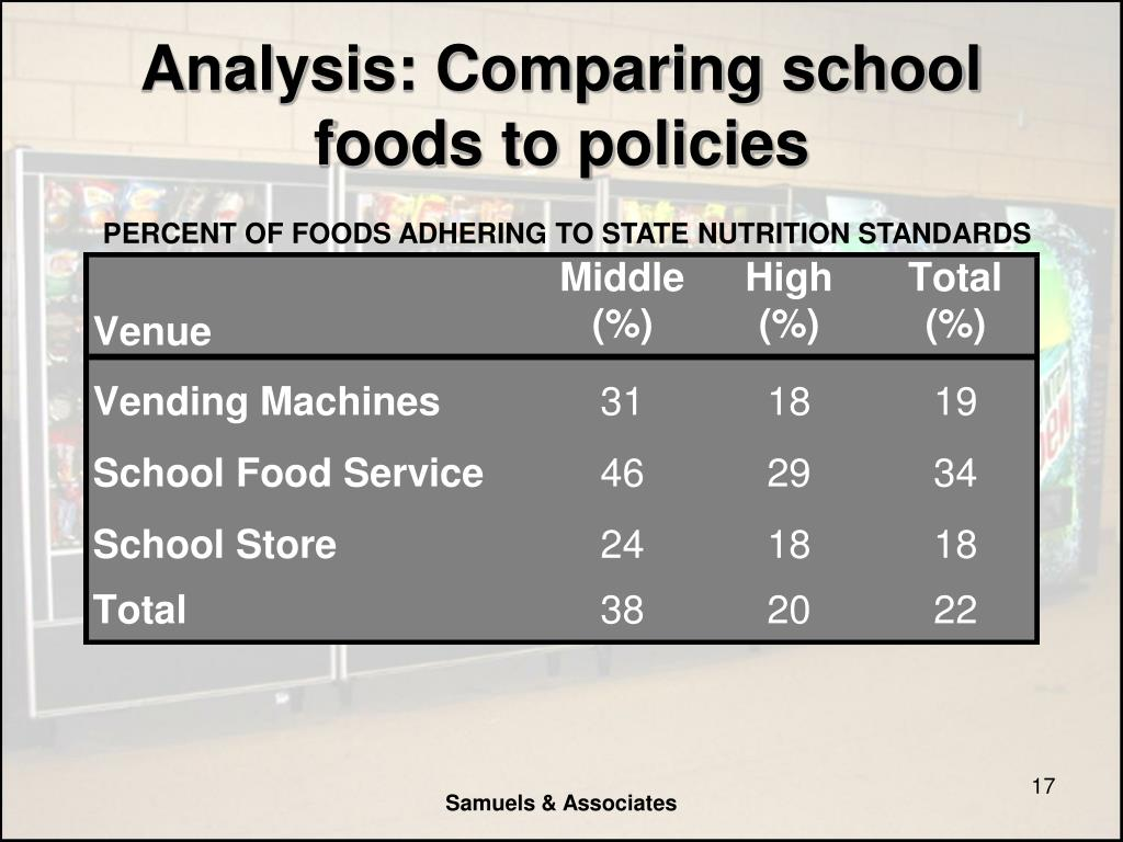 Analysis: Comparing school foods to policies