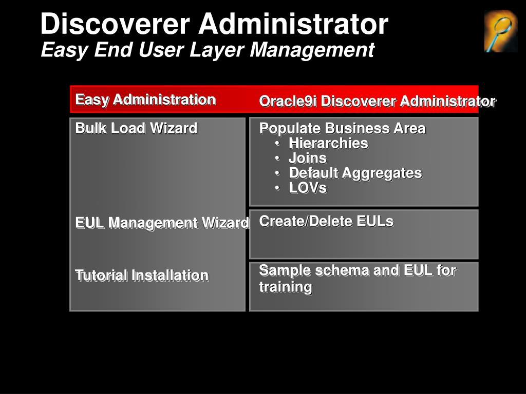 Discoverer Administrator