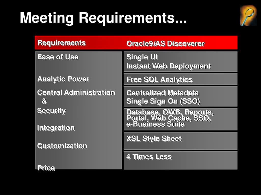 Meeting Requirements...