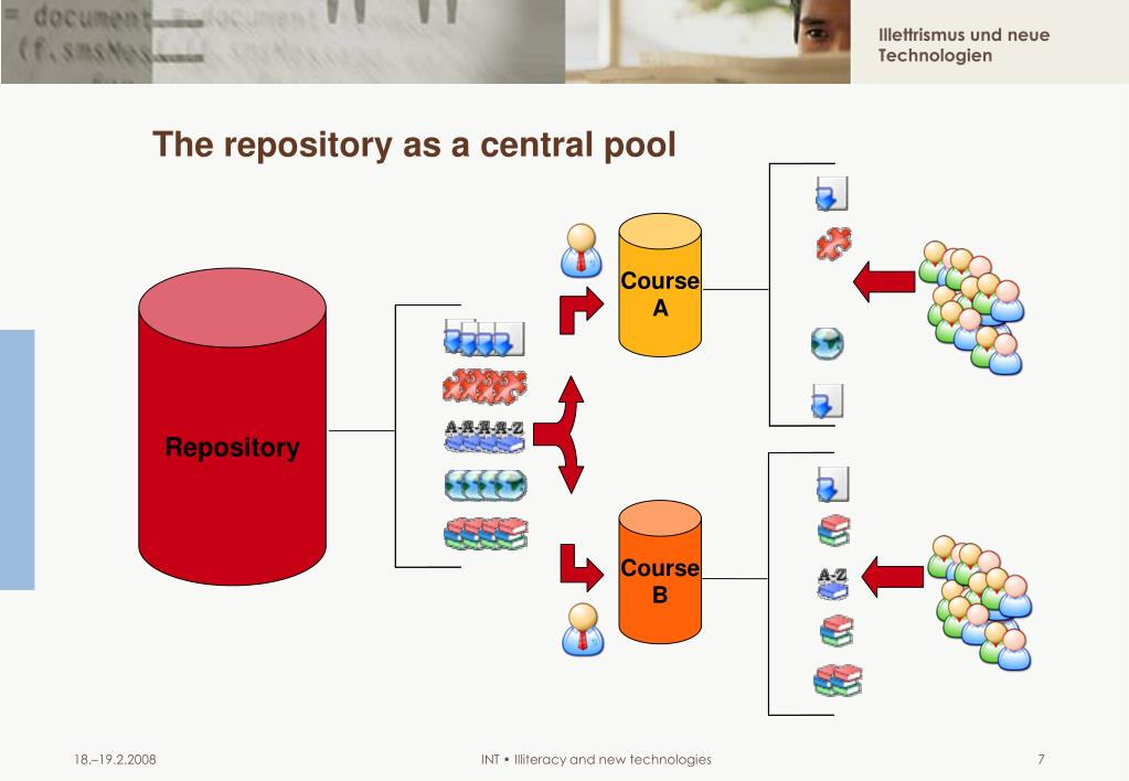 The repository as a central pool