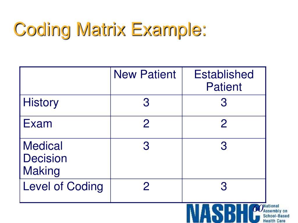 Coding Matrix Example: