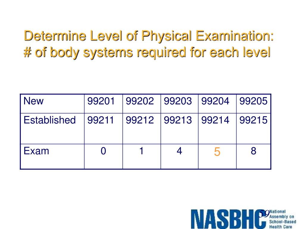 Determine Level of Physical Examination:
