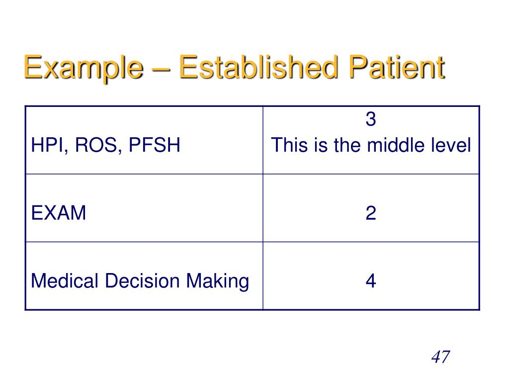 Example – Established Patient