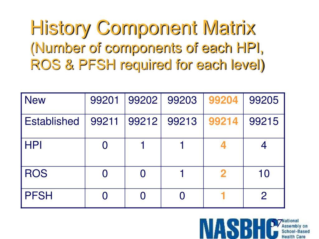 History Component Matrix
