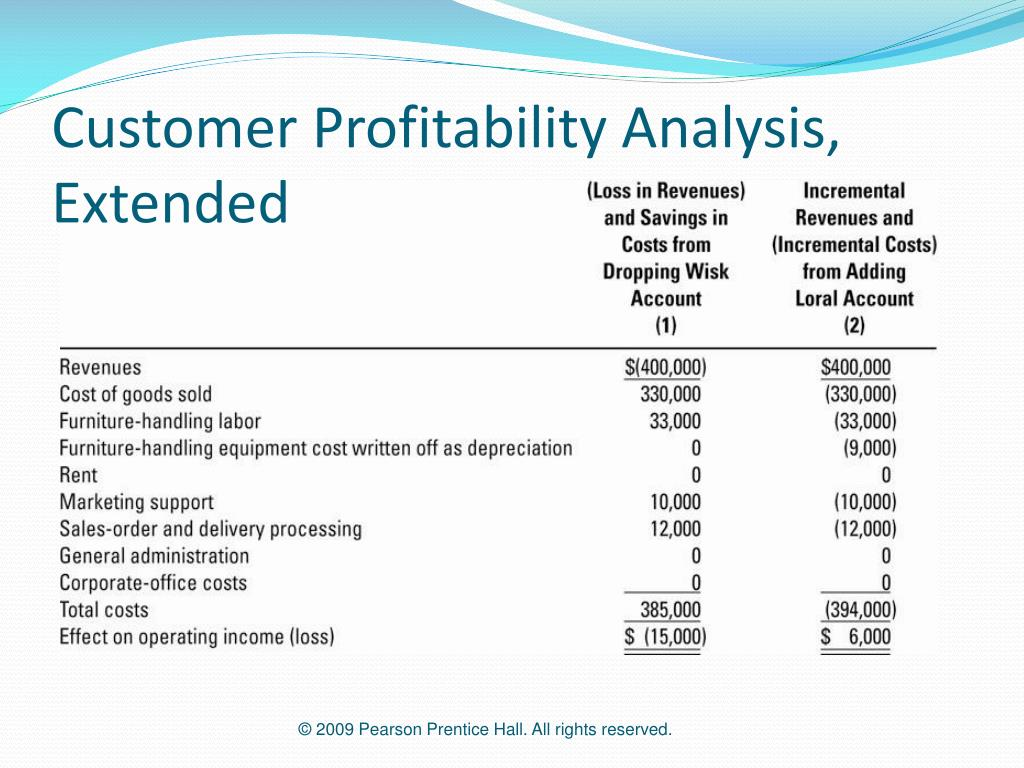 Customer Profitability Analysis, Extended