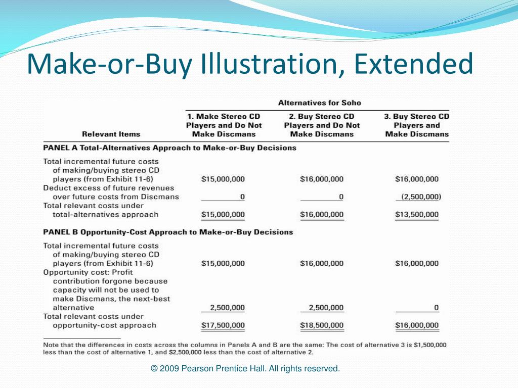 Make-or-Buy Illustration, Extended