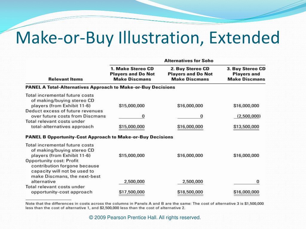 Make-or-Buy Illustration, Extended