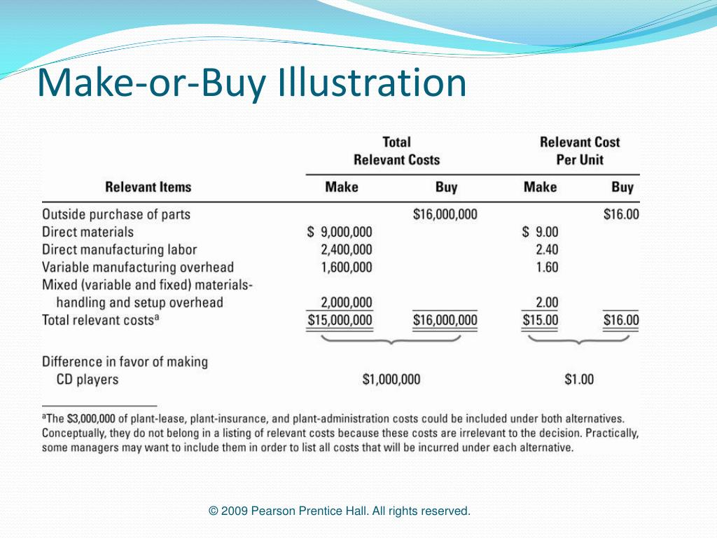 Make-or-Buy Illustration