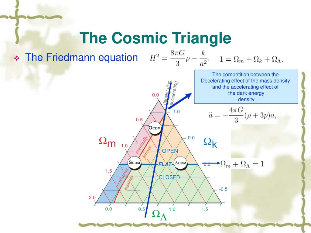 The Cosmic Triangle