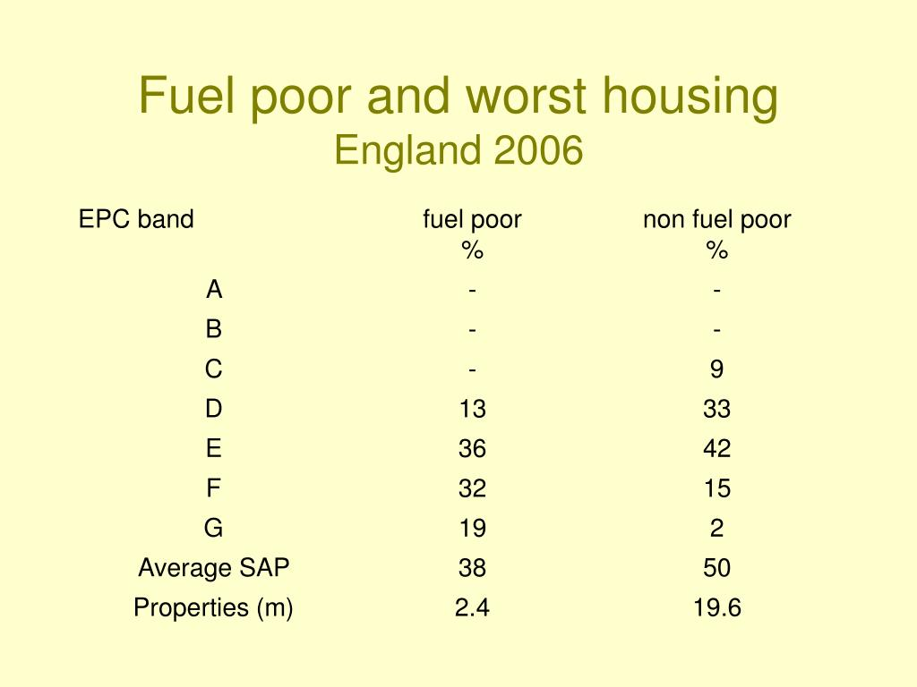 Fuel poor and worst housing