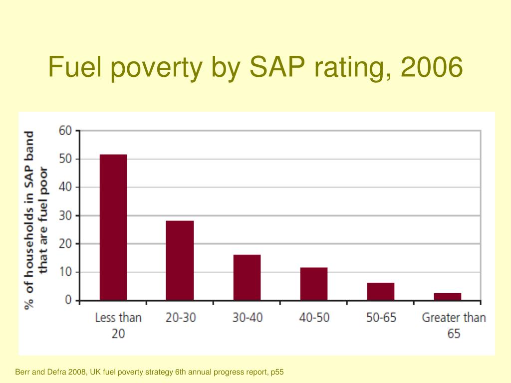 Fuel poverty by SAP rating, 2006