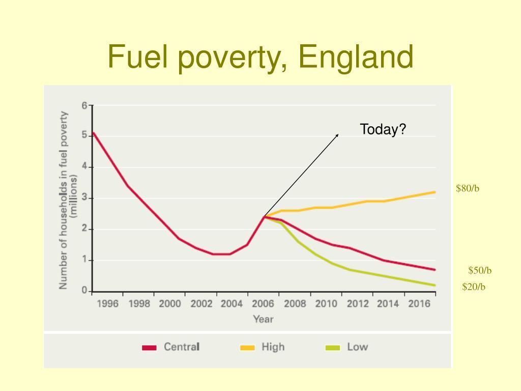 Fuel poverty, England