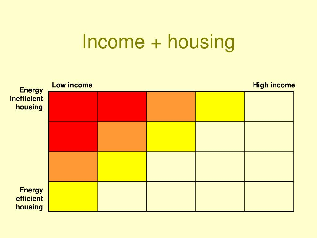 Income + housing