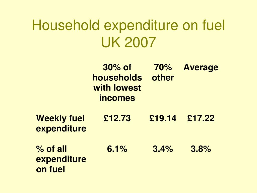 Household expenditure on fuel
