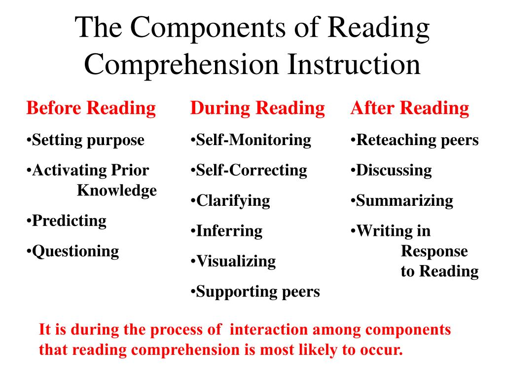 The Components of Reading Comprehension Instruction