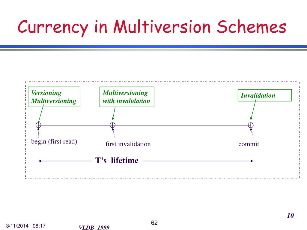 Currency in Multiversion Schemes