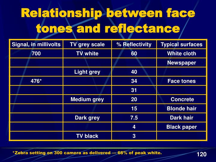 Relationship between face tones and reflectance