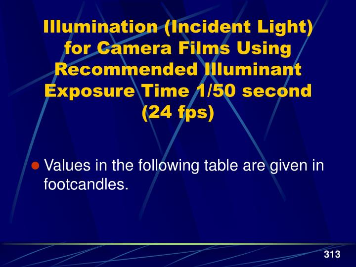 Illumination (Incident Light) for Camera Films Using Recommended Illuminant Exposure Time 1/50 second (24 fps)