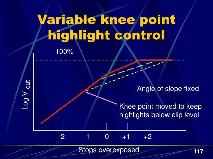 Variable knee point