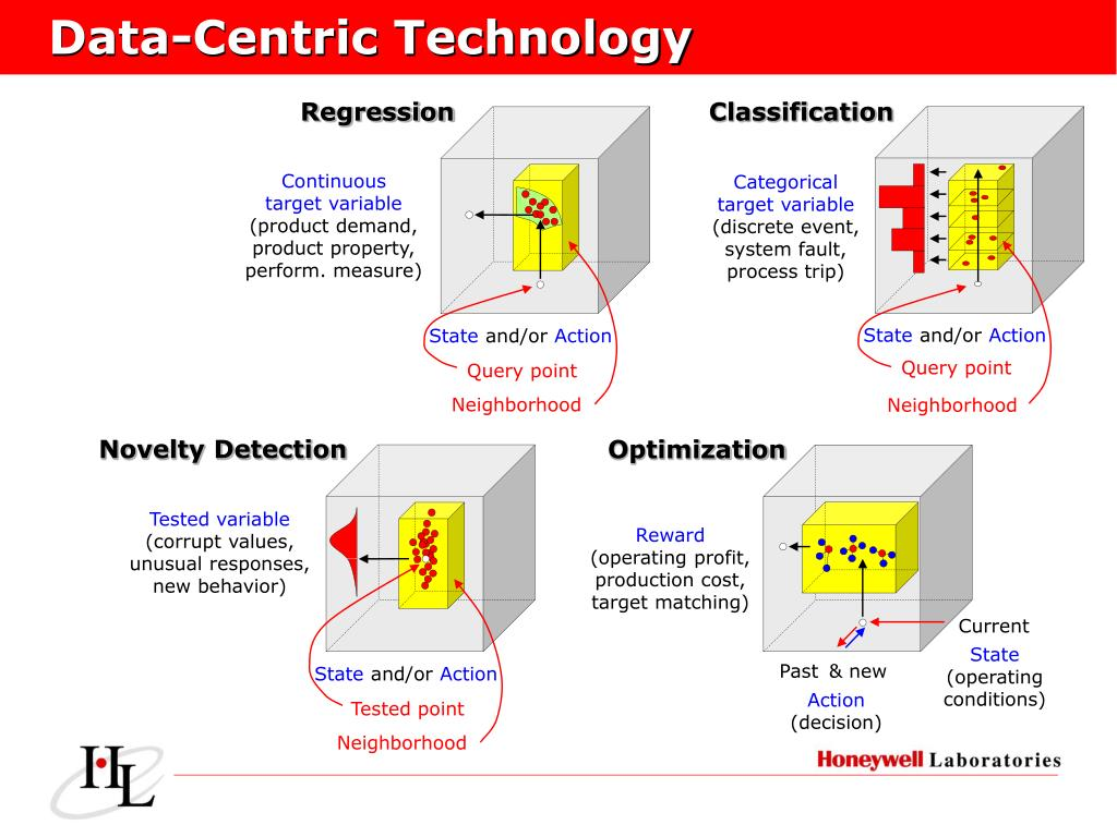Data-Centric Technology