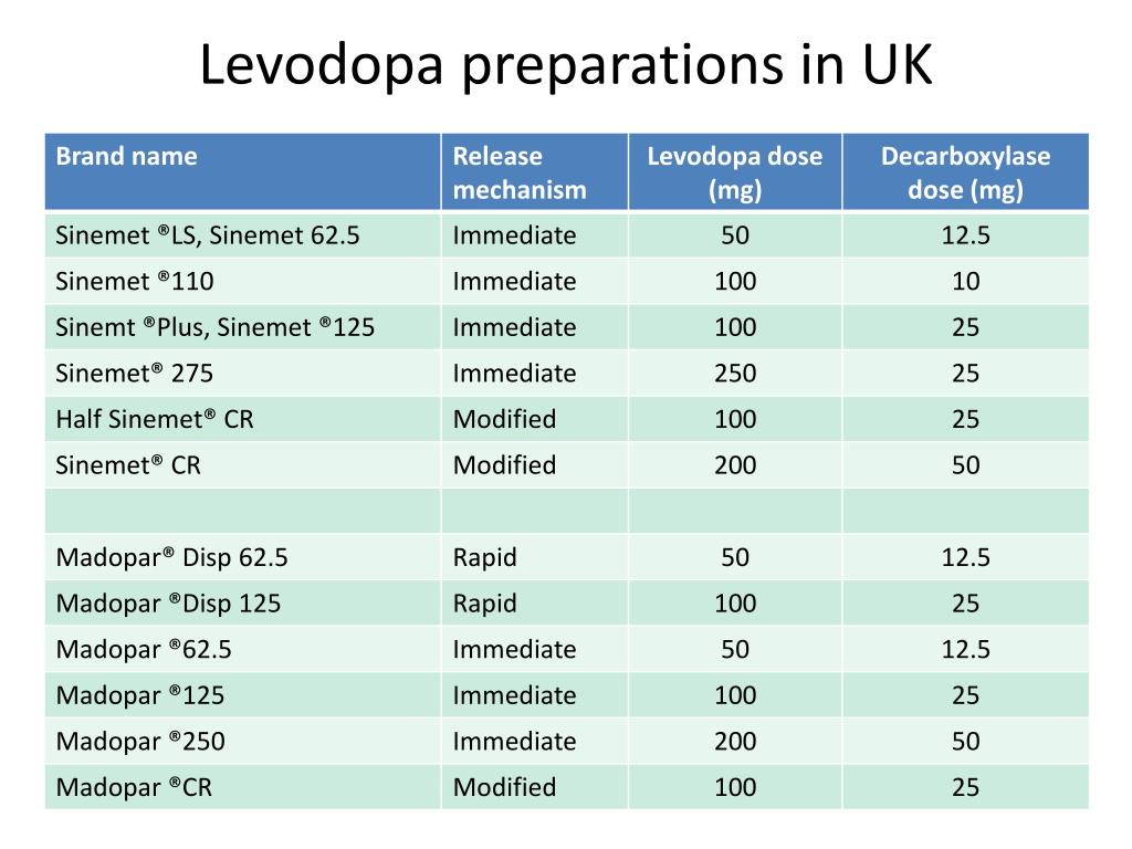 Levodopa preparations in UK