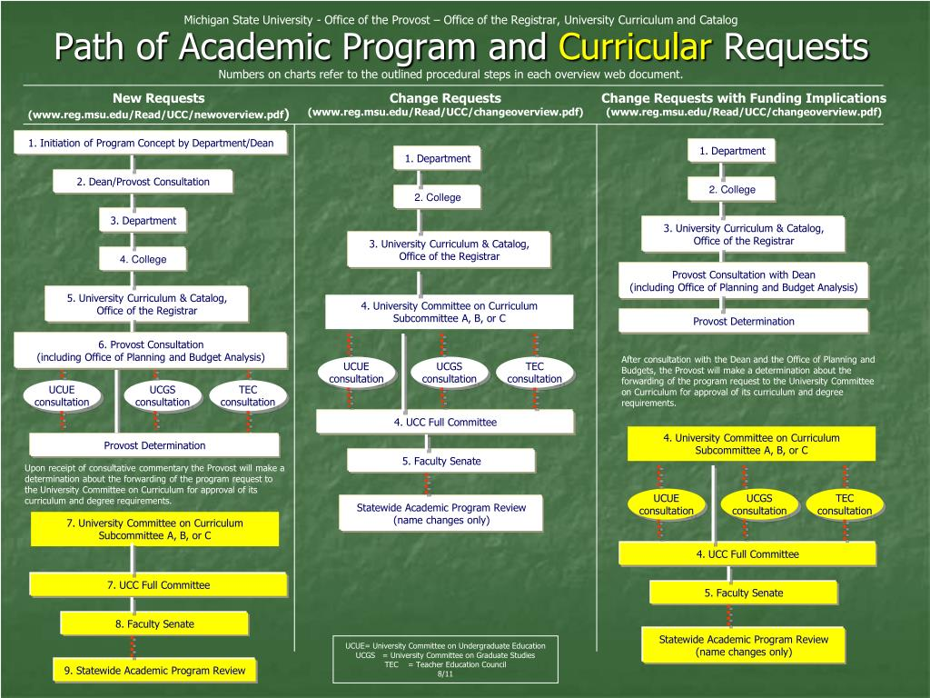 Michigan State University - Office of the Provost – Office of the Registrar, University Curriculum and Catalog