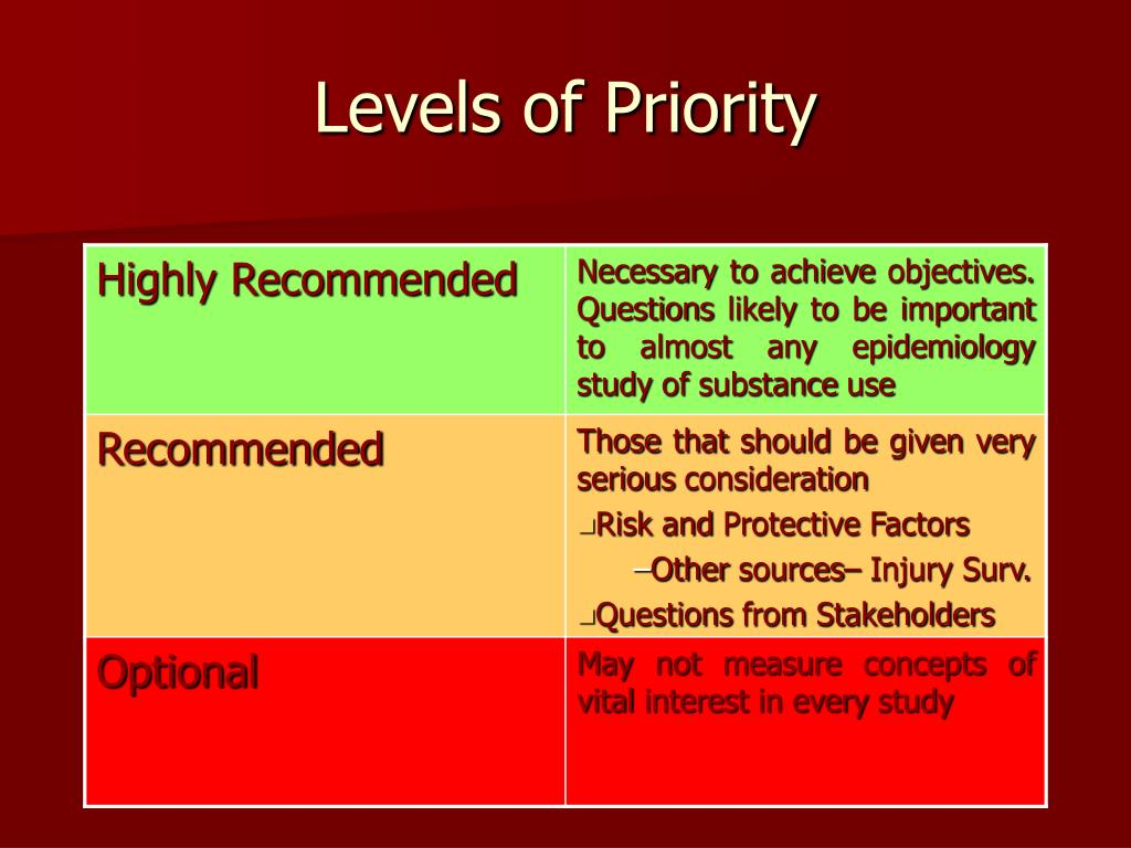 Levels of Priority