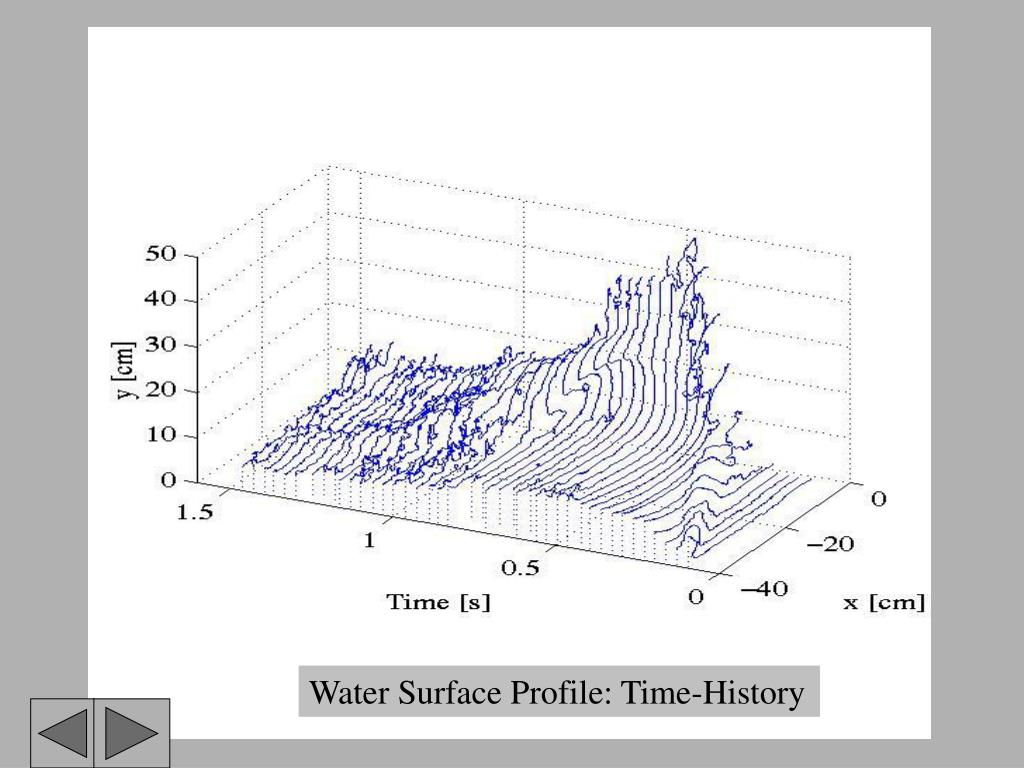 Water Surface Profile: Time-History