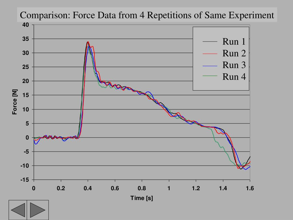 Comparison: Force Data from 4 Repetitions of Same Experiment