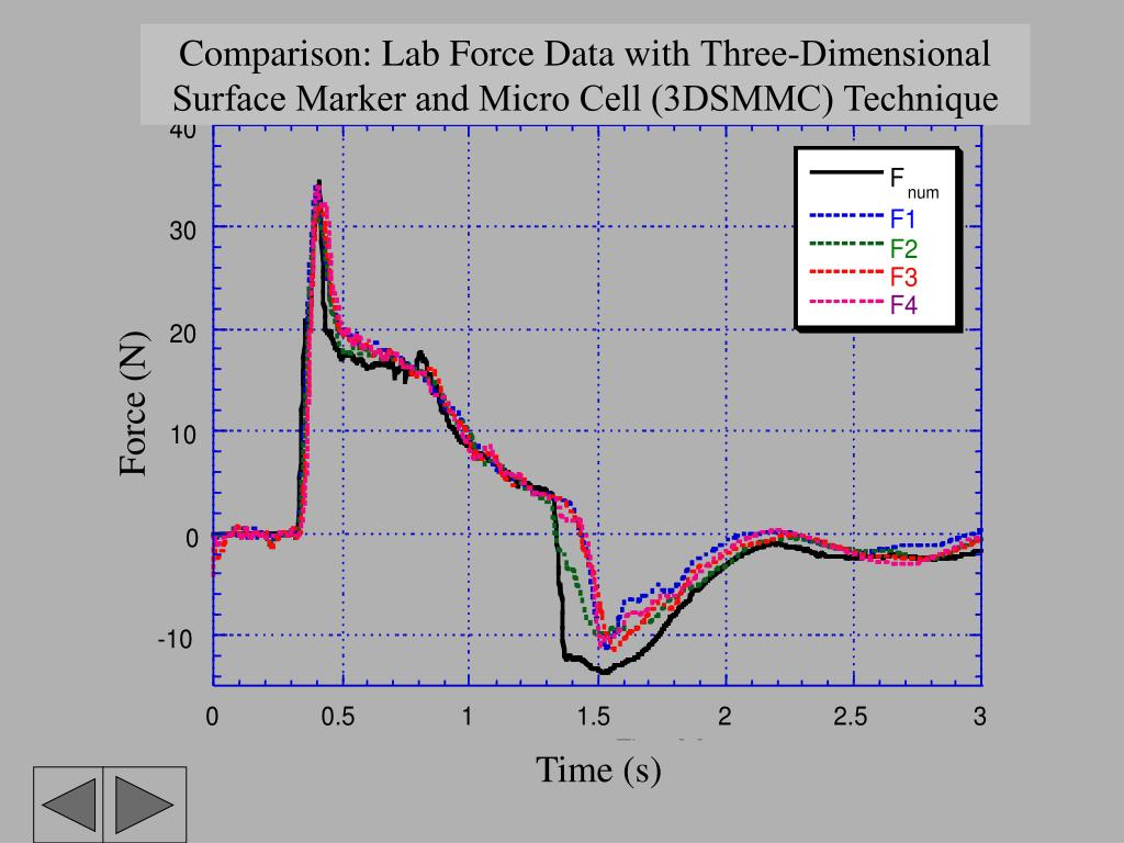 Comparison: Lab Force Data with