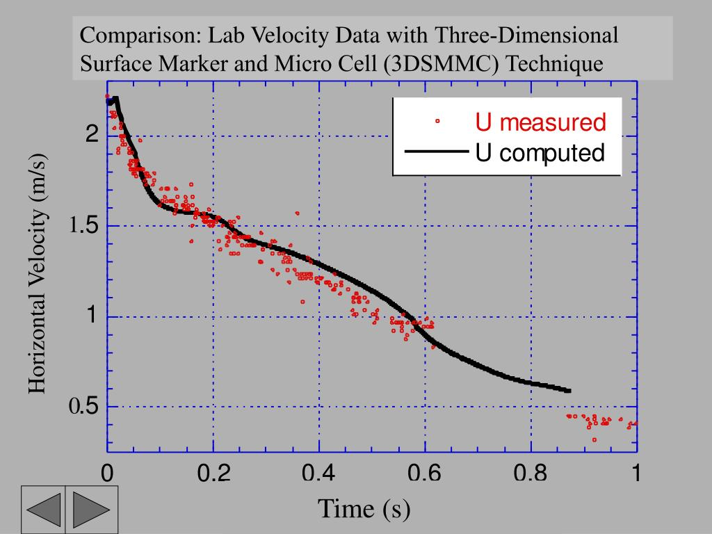 Comparison: Lab Velocity Data with
