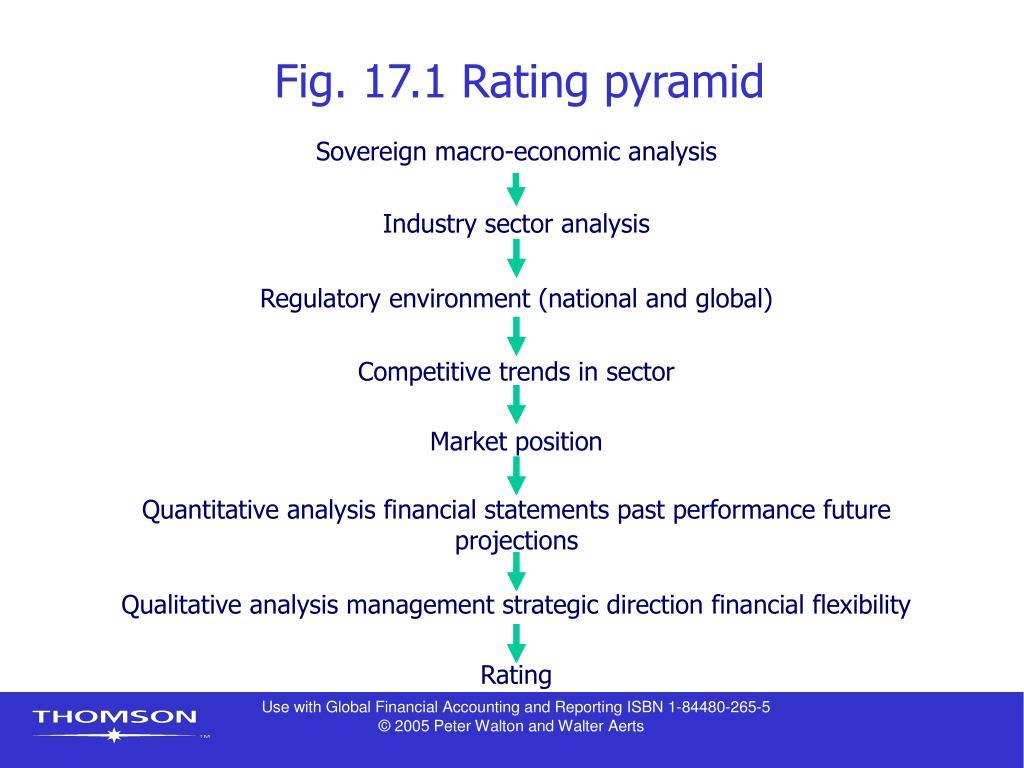 Fig. 17.1 Rating pyramid