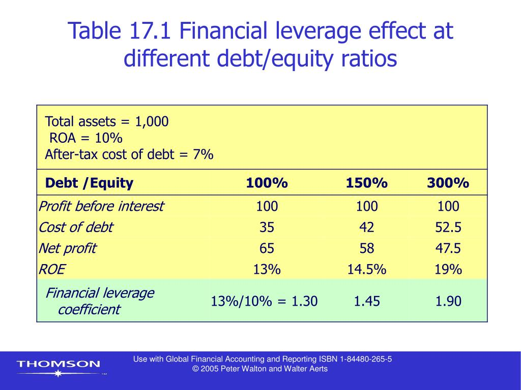 Table 17.1 Financial leverage effect at