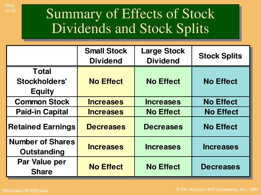 Stock split impact on options