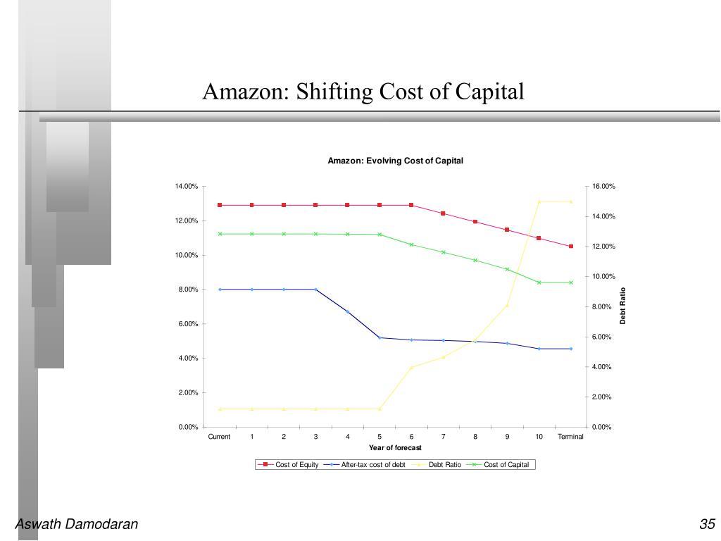 Amazon: Shifting Cost of Capital