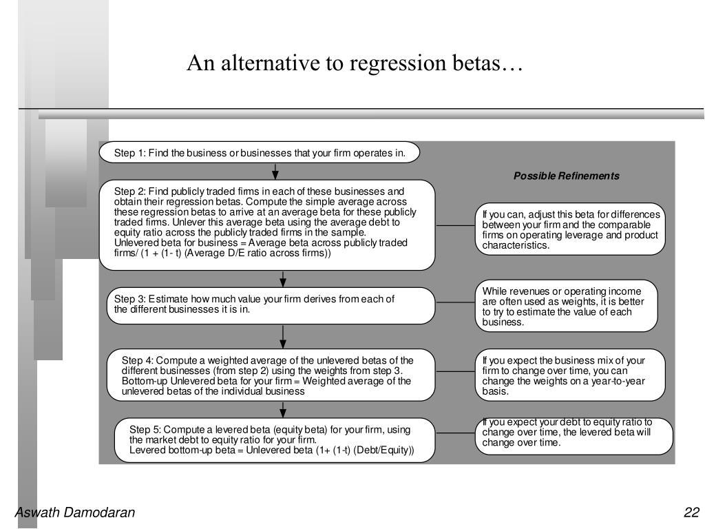 An alternative to regression betas…