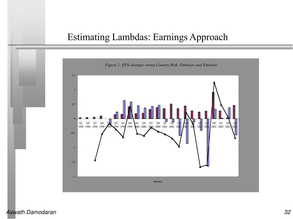 Estimating Lambdas: Earnings Approach