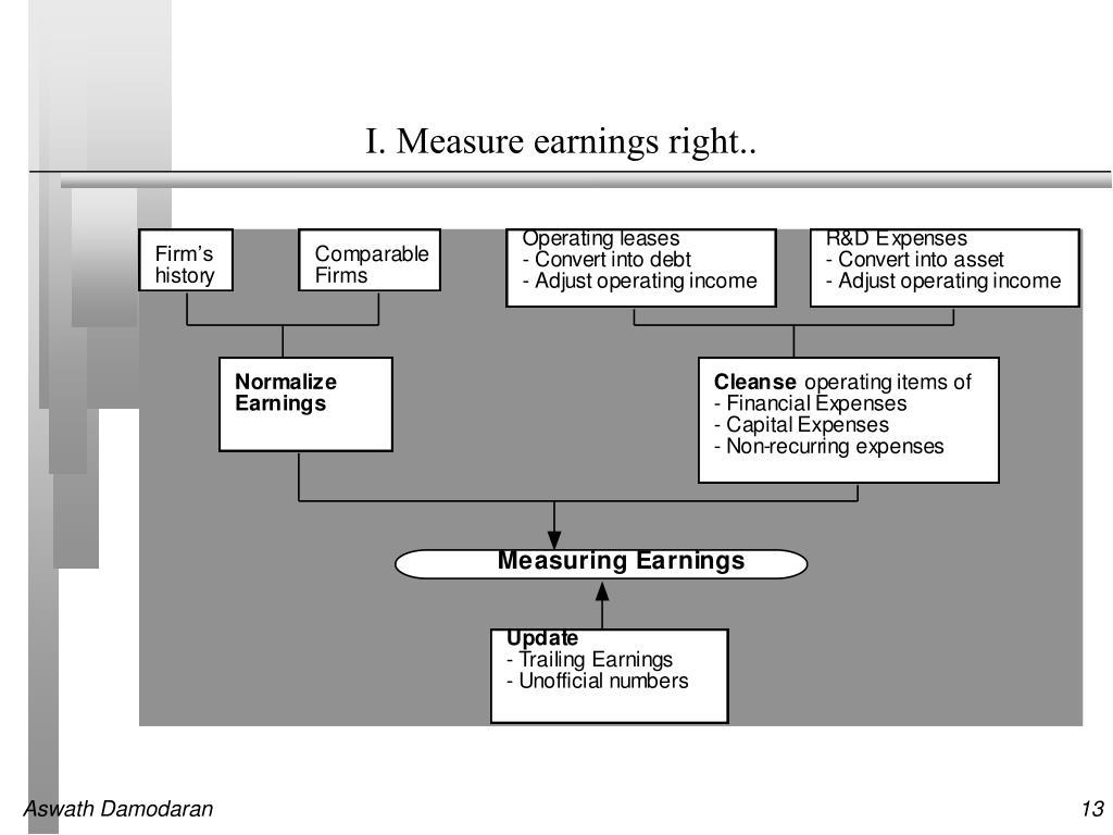 I. Measure earnings right..