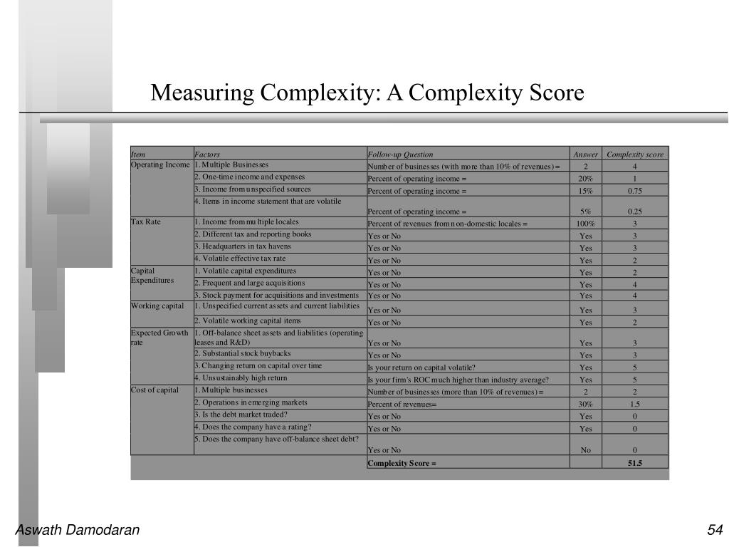Measuring Complexity: A Complexity Score
