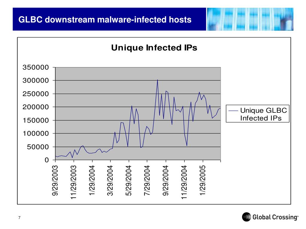 GLBC downstream malware-infected hosts