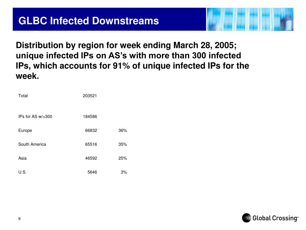 Distribution by region for week ending March 28, 2005; unique infected IPs on AS's with more than 300 infected IPs, which accounts for 91% of unique infected IPs for the week.
