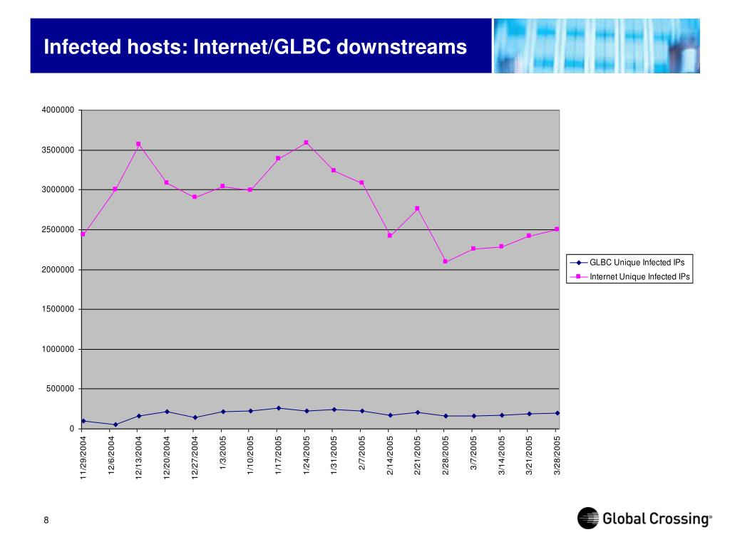 Infected hosts: Internet/GLBC downstreams