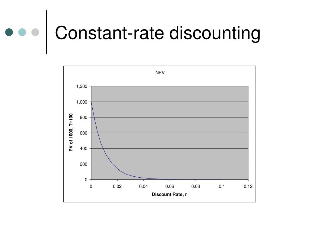 Constant-rate discounting